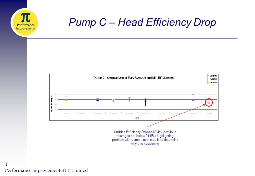 Performance Improvements (PI) Limited 1 Pump C – Head Efficiency Drop Sudden Efficiency Drop to 89.4% (previous averages not below 91.5%) highlighting problem with pump – next step is to determine why this happening