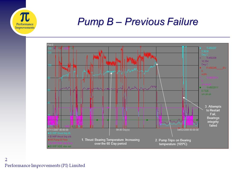 Performance Improvements (PI) Limited 2 Pump B – Previous Failure 1.