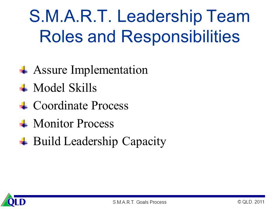 © QLD. 2011 S.M.A.R.T. Goals Process S.M.A.R.T. Leadership Team Roles and Responsibilities Assure Implementation Model Skills Coordinate Process Monit