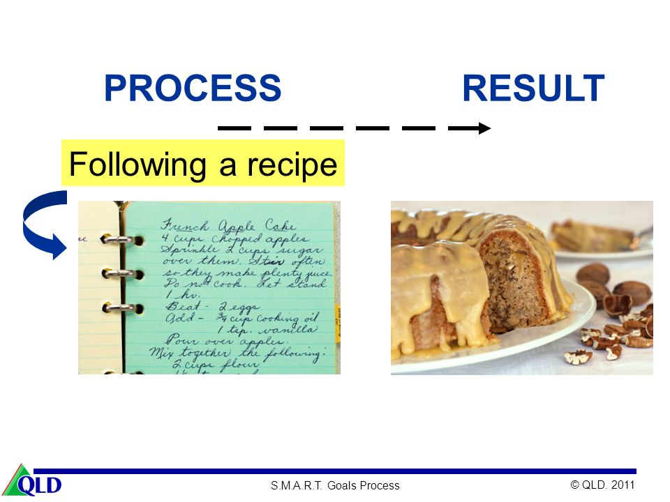 © QLD. 2011 S.M.A.R.T. Goals Process RESULTPROCESS Following a recipe