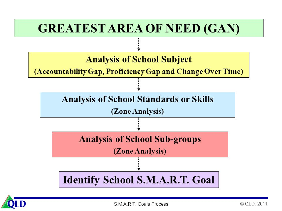 © QLD. 2011 S.M.A.R.T. Goals Process Identify School S.M.A.R.T. Goal Analysis of School Standards or Skills (Zone Analysis) Analysis of School Subject
