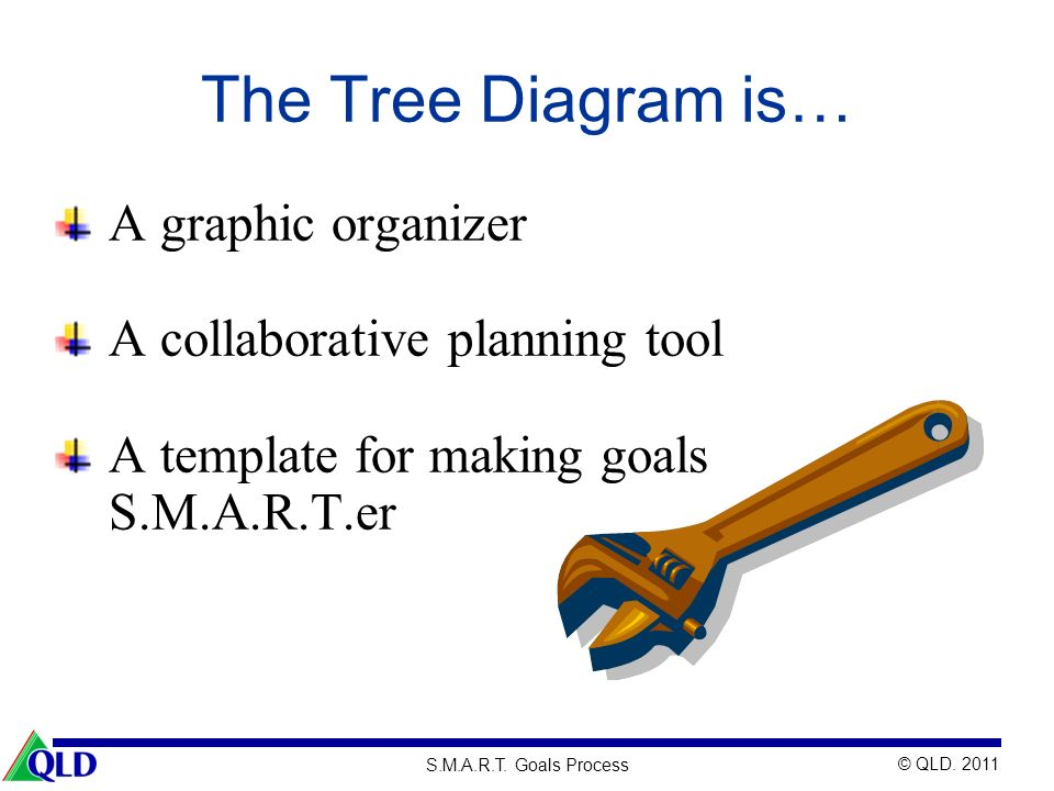 © QLD. 2011 S.M.A.R.T. Goals Process The Tree Diagram is… A graphic organizer A collaborative planning tool A template for making goals S.M.A.R.T.er