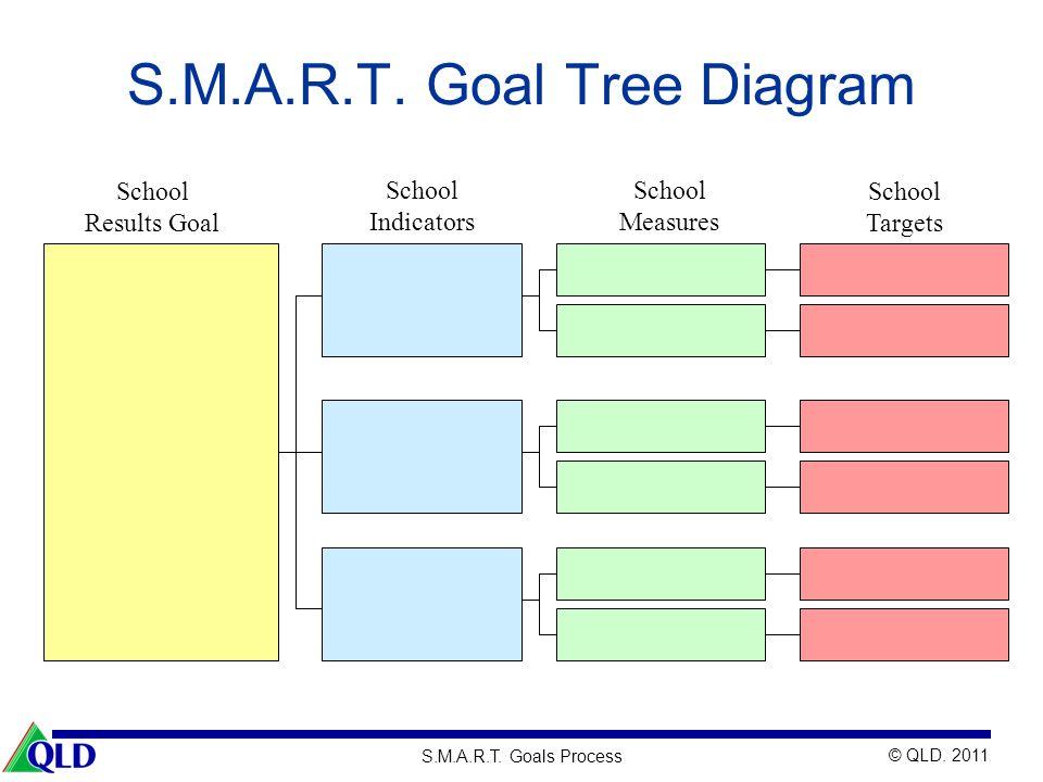 © QLD. 2011 S.M.A.R.T. Goals Process S.M.A.R.T. Goal Tree Diagram School Results Goal School Indicators School Measures School Targets