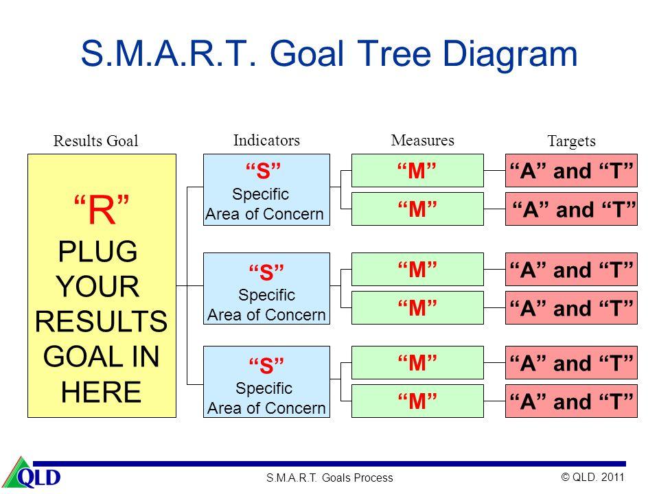 © QLD. 2011 S.M.A.R.T. Goals Process S.M.A.R.T. Goal Tree Diagram S Specific Area of Concern S Specific Area of Concern M M M M M A and T Results Goal