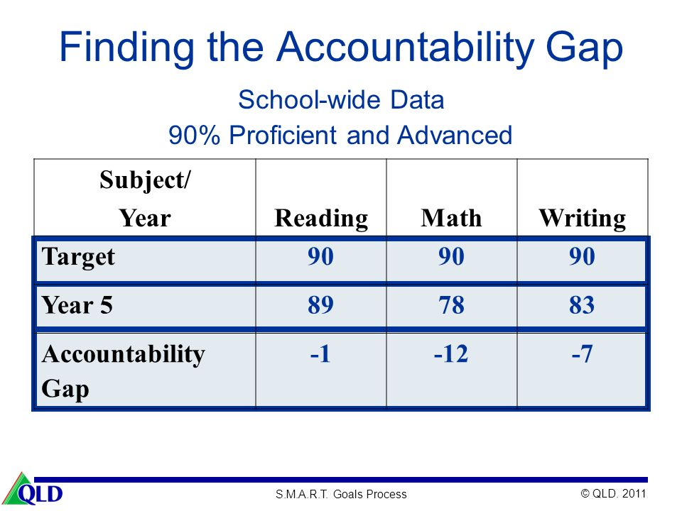 © QLD. 2011 S.M.A.R.T. Goals Process Finding the Accountability Gap Subject/ YearReadingMathWriting Target90 Year 5897883 Accountability Gap -12-7 Sch