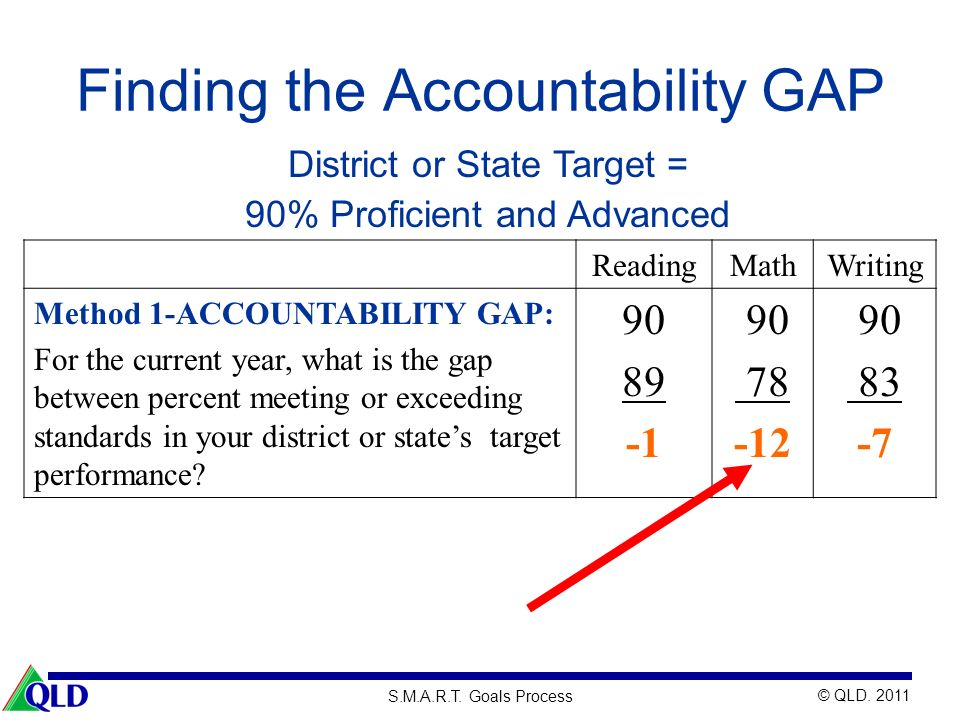 © QLD. 2011 S.M.A.R.T. Goals Process Finding the Accountability GAP ReadingMathWriting Method 1-ACCOUNTABILITY GAP: For the current year, what is the