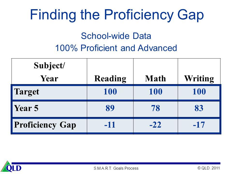 © QLD. 2011 S.M.A.R.T. Goals Process Finding the Proficiency Gap Subject/ YearReadingMathWriting Target100 Year 5897883 Proficiency Gap-11-22-17 Schoo