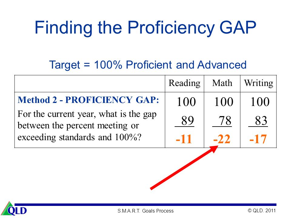 © QLD. 2011 S.M.A.R.T. Goals Process Finding the Proficiency GAP ReadingMathWriting Method 2 - PROFICIENCY GAP: For the current year, what is the gap