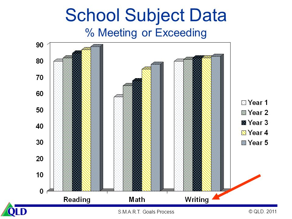© QLD. 2011 S.M.A.R.T. Goals Process School Subject Data % Meeting or Exceeding
