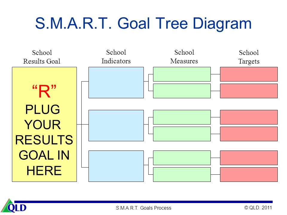 © QLD. 2011 S.M.A.R.T. Goals Process S.M.A.R.T. Goal Tree Diagram School Results Goal School Indicators School Measures School Targets R PLUG YOUR RES