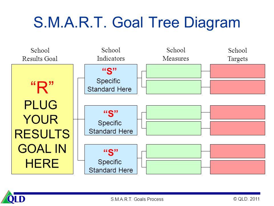 © QLD. 2011 S.M.A.R.T. Goals Process S.M.A.R.T. Goal Tree Diagram S Specific Standard Here S Specific Standard Here School Results Goal School Indicat