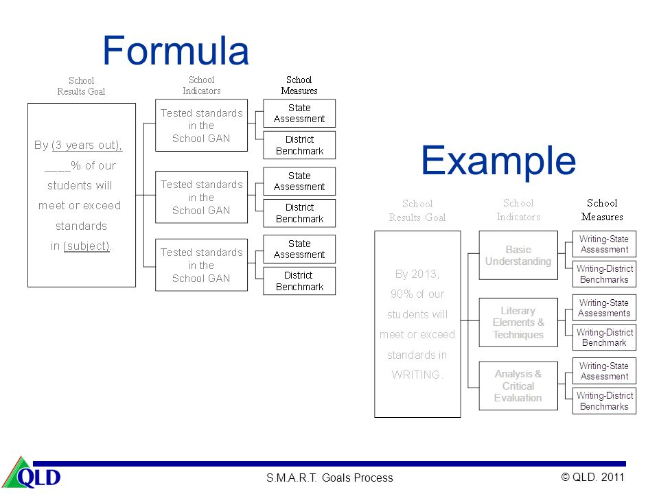 © QLD. 2011 S.M.A.R.T. Goals Process Formula Example