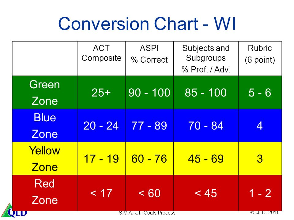 © QLD. 2011 S.M.A.R.T. Goals Process Conversion Chart - WI ACT Composite ASPI % Correct Subjects and Subgroups % Prof. / Adv. Rubric (6 point) Green Z