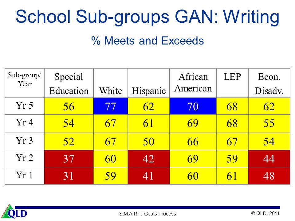 © QLD. 2011 S.M.A.R.T. Goals Process School Sub-groups GAN: Writing Sub-group/ Year Special EducationWhiteHispanic African American LEPEcon. Disadv. Y
