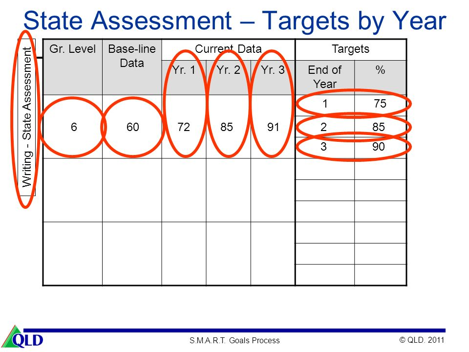 © QLD.2011 S.M.A.R.T. Goals Process State Assessment – Targets by Year Gr.