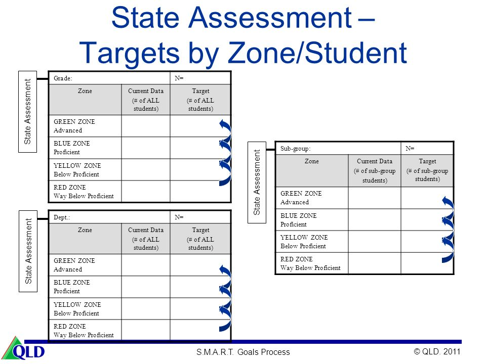 © QLD. 2011 S.M.A.R.T. Goals Process State Assessment – Targets by Zone/Student State Assessment Sub-group:N= ZoneCurrent Data (# of sub-group student