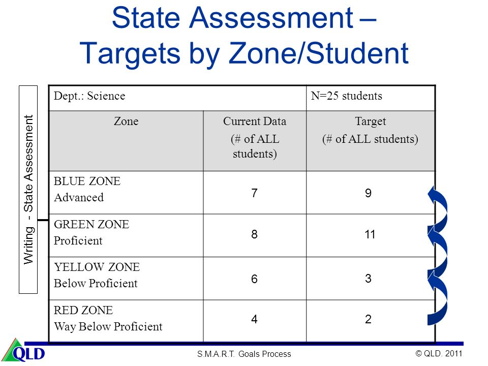 © QLD. 2011 S.M.A.R.T. Goals Process State Assessment – Targets by Zone/Student Writing - State Assessment Dept.: ScienceN=25 students ZoneCurrent Dat
