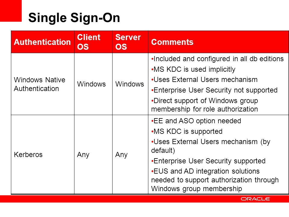 Authentication Client OS Server OS Comments Windows Native Authentication Windows Included and configured in all db editions MS KDC is used implicitly