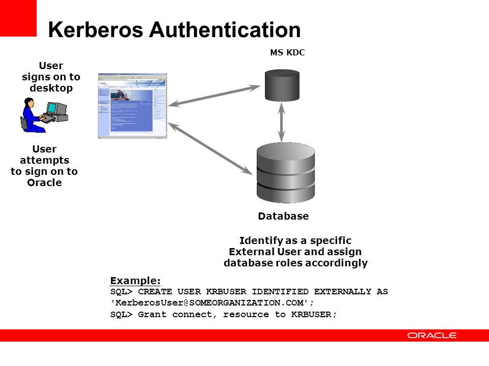 Kerberos Authentication User attempts to sign on to Oracle User signs on to desktop MS KDC Identify as a specific External User and assign database ro