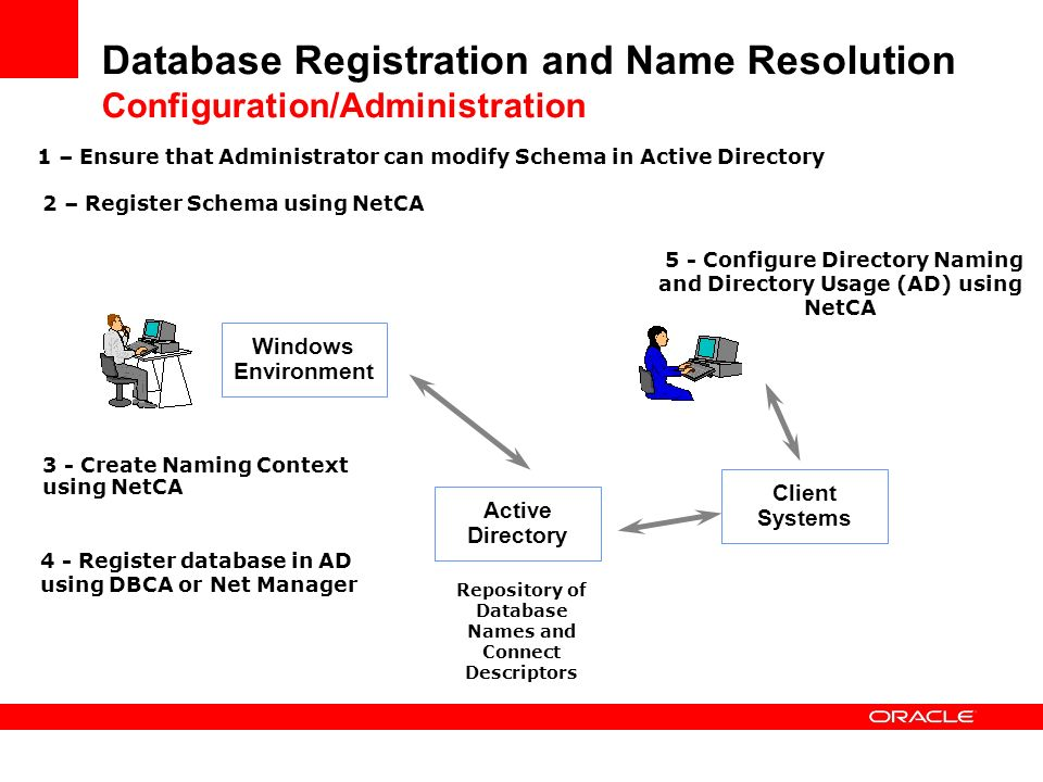 Database Registration and Name Resolution Configuration/Administration Windows Environment Active Directory Repository of Database Names and Connect D