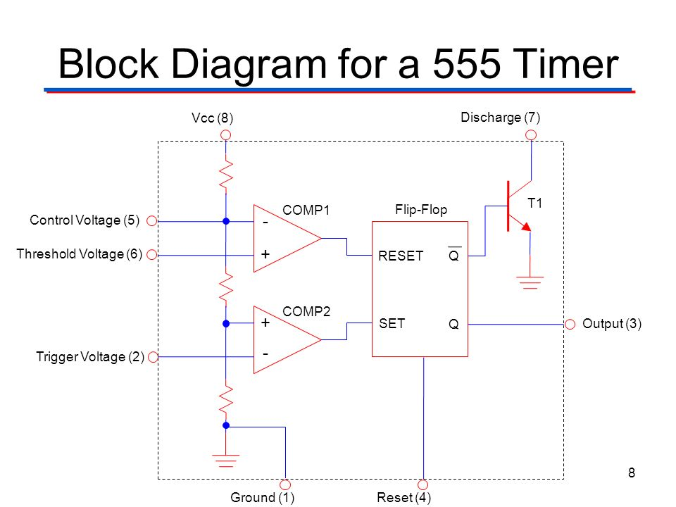 Block Diagram for a 555 Timer Control Voltage (5) Threshold Voltage (6) Trigger Voltage (2) Ground (1) Vcc (8) Discharge (7) Reset (4) Output (3) -+-+