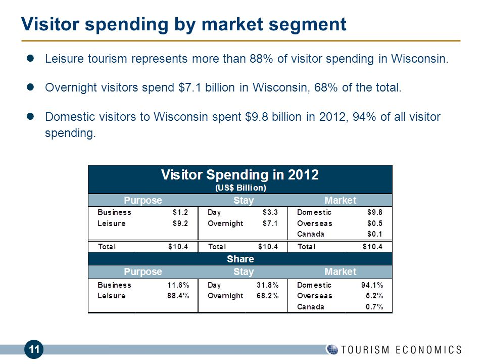 11 Visitor spending by market segment Leisure tourism represents more than 88% of visitor spending in Wisconsin. Overnight visitors spend $7.1 billion