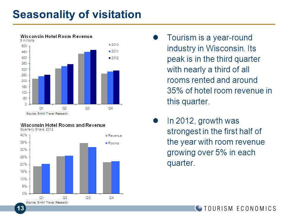 13 Seasonality of visitation Tourism is a year-round industry in Wisconsin. Its peak is in the third quarter with nearly a third of all rooms rented a