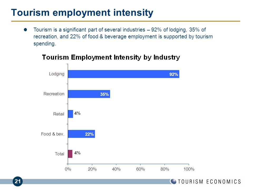 21 Tourism employment intensity BusinessDay Tourism is a significant part of several industries – 92% of lodging, 35% of recreation, and 22% of food &