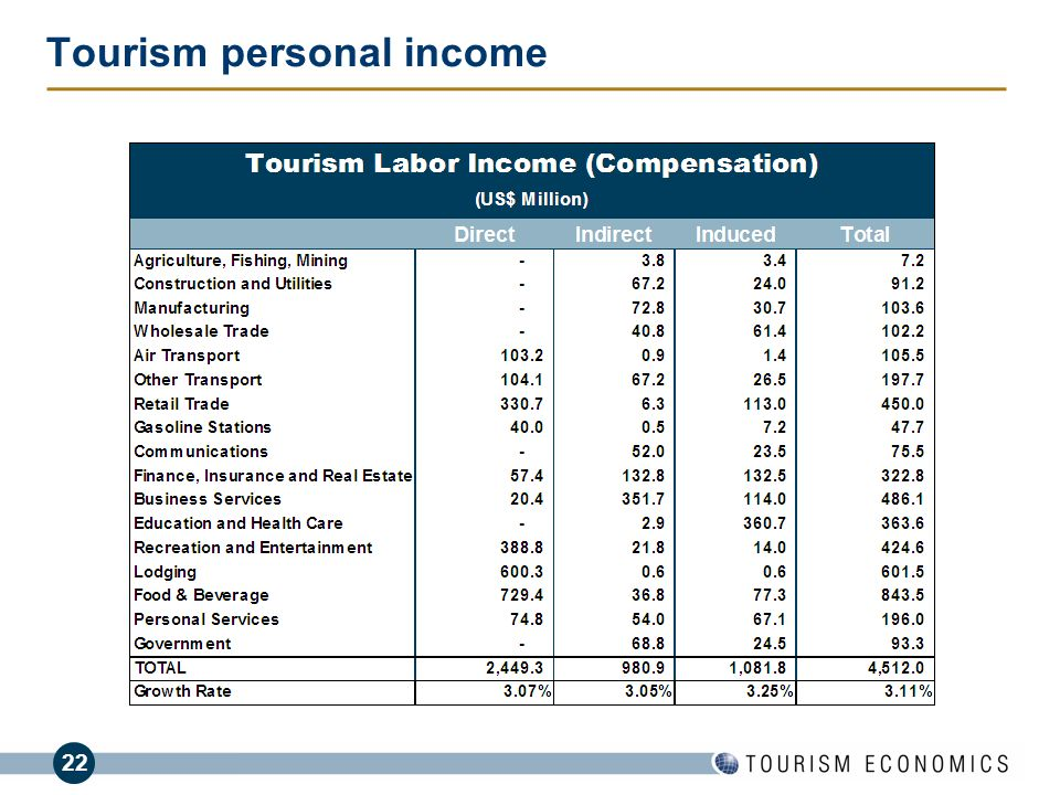 22 Tourism personal income BusinessDay