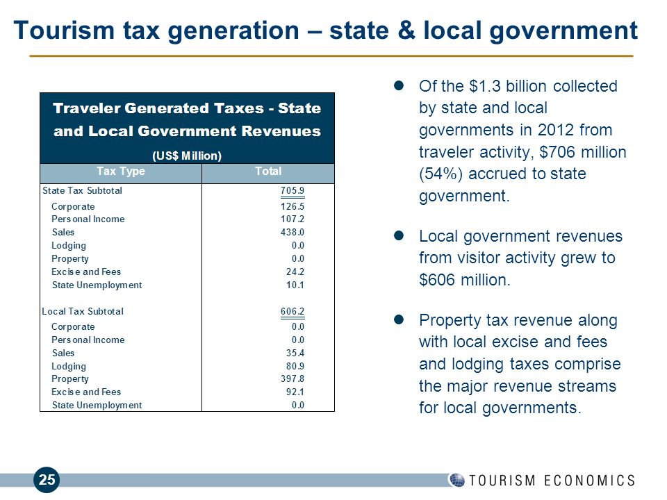 25 Tourism tax generation – state & local government Of the $1.3 billion collected by state and local governments in 2012 from traveler activity, $706