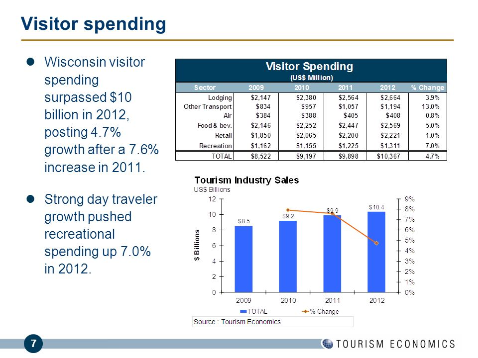 7 Visitor spending Wisconsin visitor spending surpassed $10 billion in 2012, posting 4.7% growth after a 7.6% increase in 2011. Strong day traveler gr