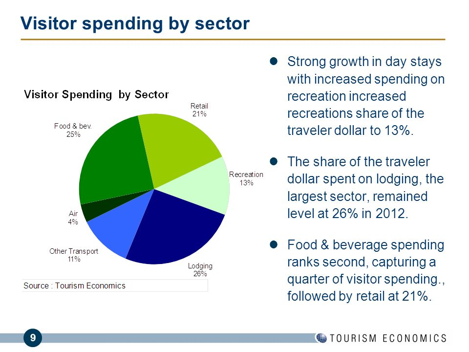 9 Visitor spending by sector Strong growth in day stays with increased spending on recreation increased recreations share of the traveler dollar to 13