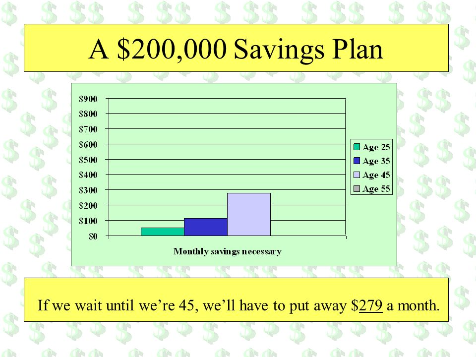 A $200,000 Savings Plan If we wait until were 45, well have to put away $279 a month.