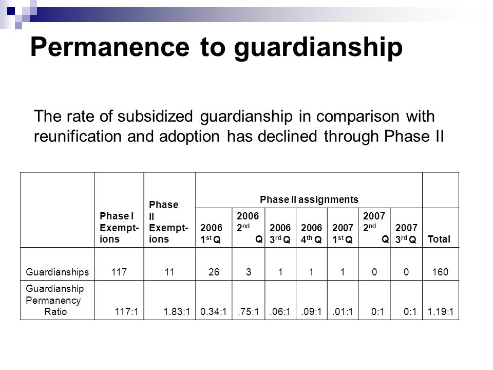 Permanence to guardianship Phase I Exempt- ions Phase II Exempt- ions Phase II assignments 2006 1 st Q 2006 2 nd Q 2006 3 rd Q 2006 4 th Q 2007 1 st Q