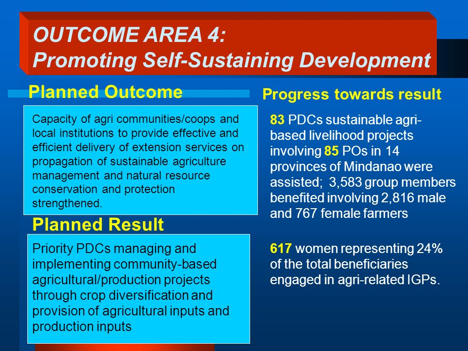 Planned Result 83 PDCs sustainable agri- based livelihood projects involving 85 POs in 14 provinces of Mindanao were assisted; 3,583 group members benefited involving 2,816 male and 767 female farmers Progress towards result 617 women representing 24% of the total beneficiaries engaged in agri-related IGPs.