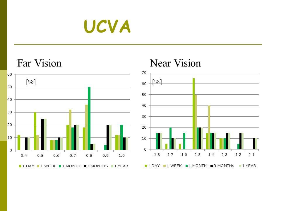 Comparison of monocular vs. binocular UCVA [%][%][%][%] Far VisionNear Vision J No.