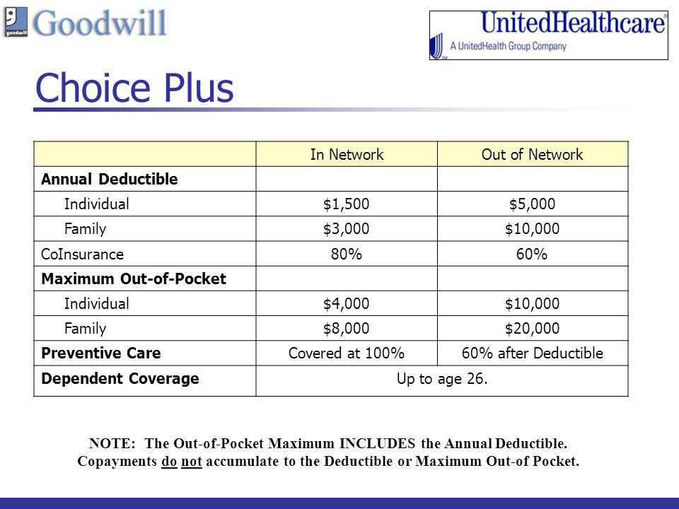 Choice Plus In NetworkOut of Network Annual Deductible Individual$1,500$5,000 Family$3,000$10,000 CoInsurance80%60% Maximum Out-of-Pocket Individual$4