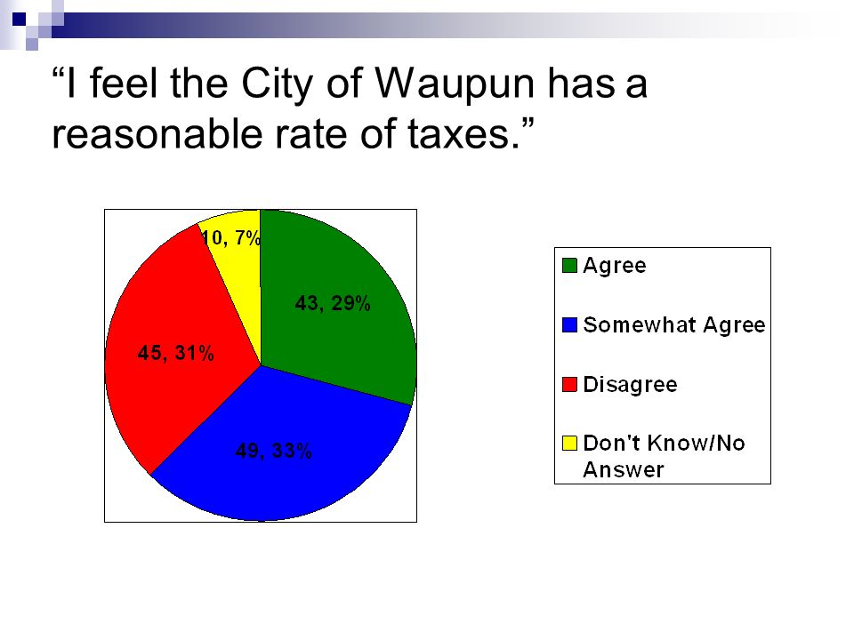 I feel the City of Waupun has a reasonable rate of taxes. 7 41 24 14