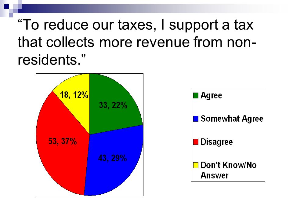 To reduce our taxes, I support a tax that collects more revenue from non- residents. 7 41 24 14