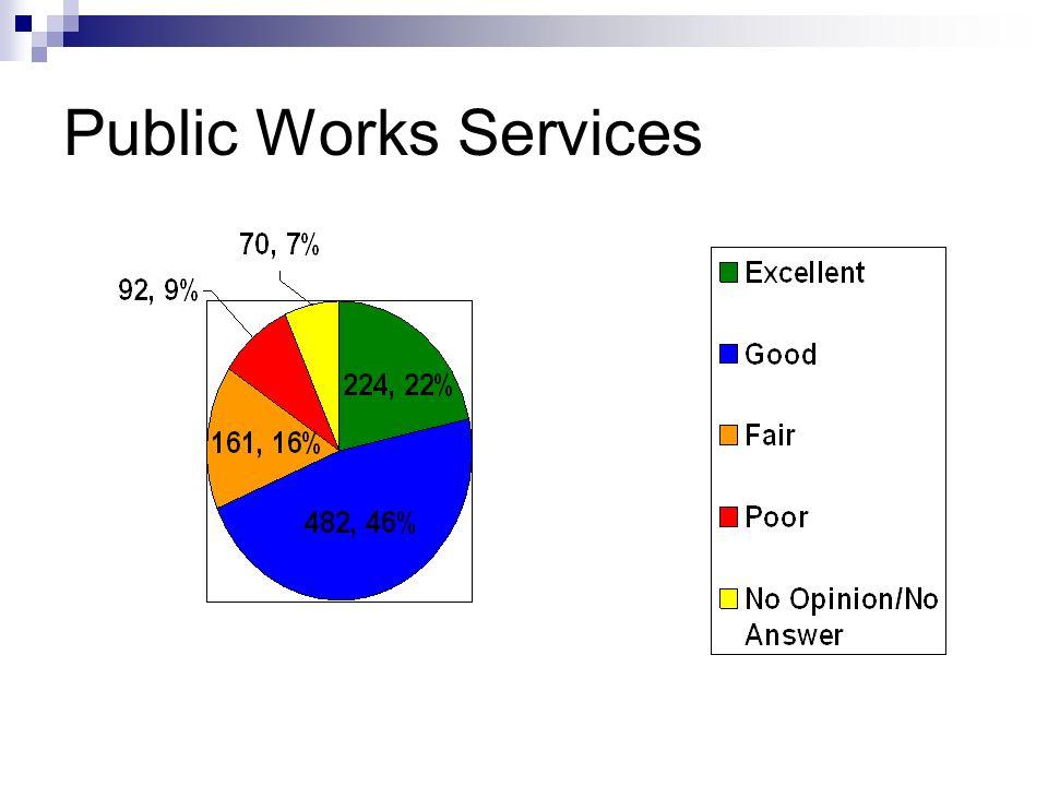 Public Works Services