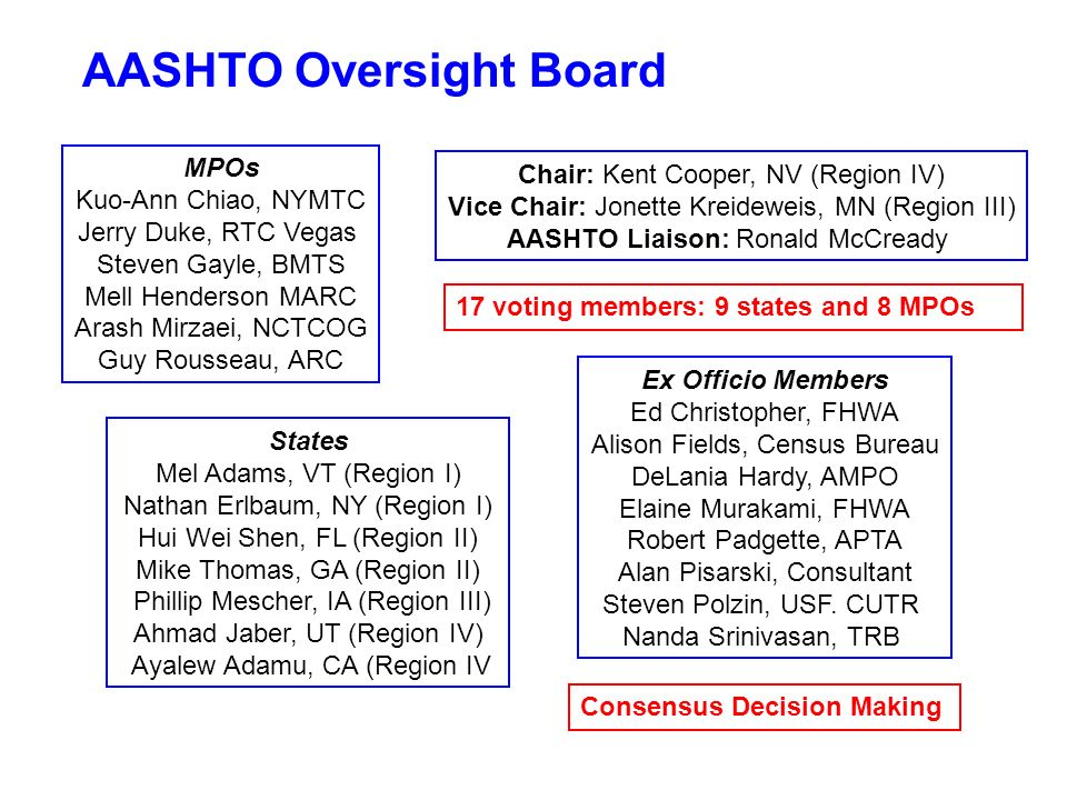 AASHTO Oversight Board First meeting August 5-6, 2008 Approved Work Program Program Management--Hire Person Census Data Tabulations 3- and 5-year data products TAZ creation Training and Technical Assistance Research Approved FHWA-CB IAA for $1.19 million