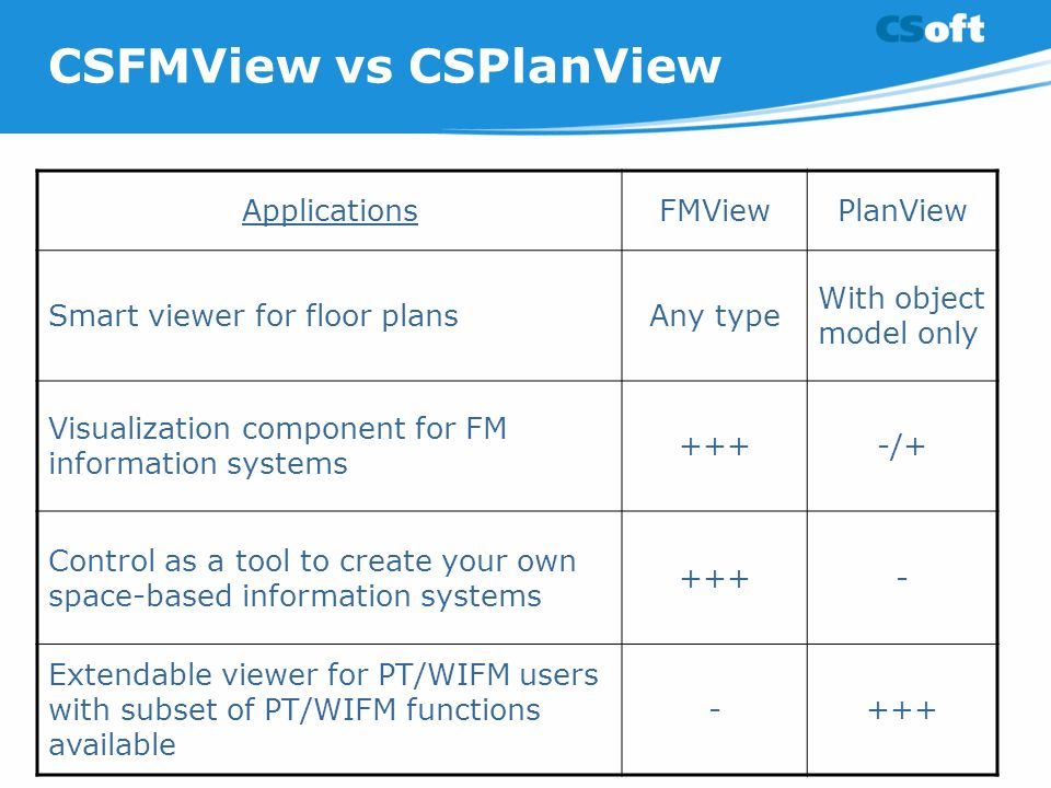 CSFMView vs CSPlanView ApplicationsFMViewPlanView Smart viewer for floor plansAny type With object model only Visualization component for FM information systems +++-/+ Control as a tool to create your own space-based information systems +++- Extendable viewer for PT/WIFM users with subset of PT/WIFM functions available -+++