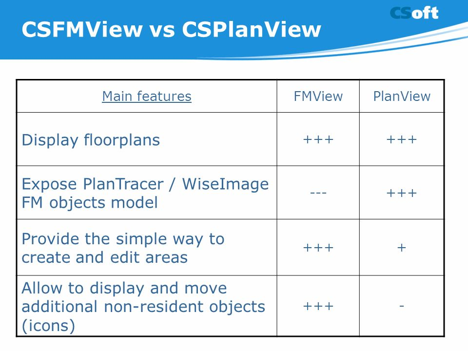 CSFMView vs CSPlanView Main featuresFMViewPlanView Display floorplans +++ Expose PlanTracer / WiseImage FM objects model ---+++ Provide the simple way to create and edit areas ++++ Allow to display and move additional non-resident objects (icons) +++-