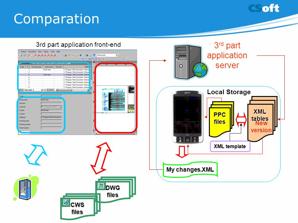 Comparation DWG files CWS files 3rd part application front-end Local Storage PPCfiles XML tables XML template My changes.XML New version 3 rd part application server