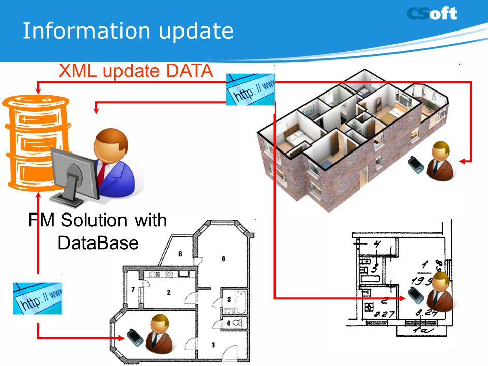 Information update FM Solution with DataBase XML update DATA