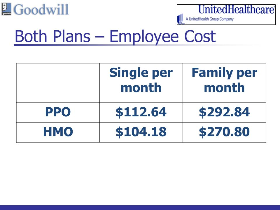Both Plans – Employee Cost Single per month Family per month PPO$112.64$ HMO$104.18$270.80