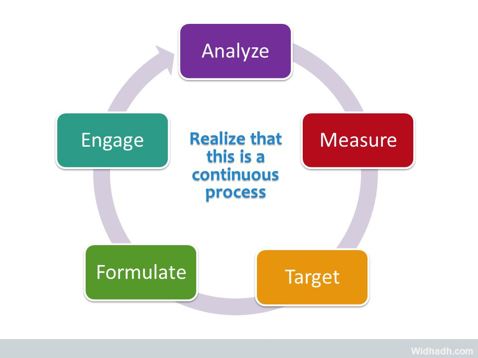 Widhadh.com Realize that this is a continuous process AnalyzeMeasureTargetFormulateEngage