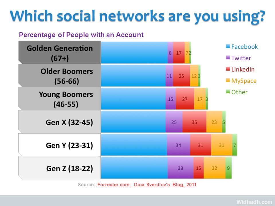 Widhadh.com Which social networks are you using.