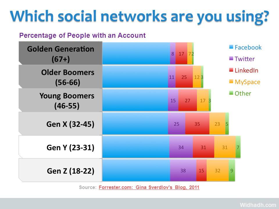 Widhadh.com Which social networks are you using? Source: Forrester.com: Gina Sverdlov's Blog, 2011Forrester.com: Gina Sverdlov's Blog, 2011 Percentage