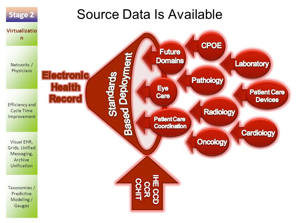 54 Source Data Is Available Stage 2 Virtualizatio n Networks / Physicians Efficiency and Cycle Time Improvement Visual EHR, Grids, Unified Messaging,